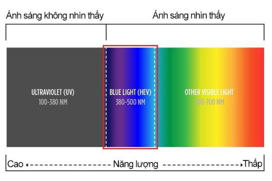 Ánh sáng xanh là gì? Bí quyết bảo vệ đôi mắt khỏe mạnh trước ánh sáng xanh