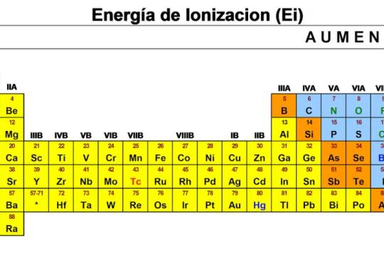 Những thông tin thú vị bạn nên biết về năng lượng ion hóa