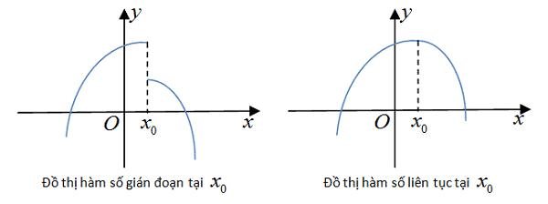 Các dạng toán của hàm số liên tục