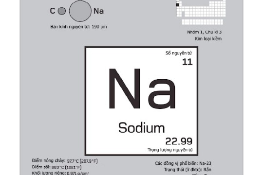 Sodium là gì? Một số thông tin chi tiết về Sodium.