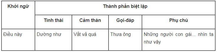 Cach-phan-biet-thanh-phan-tinh-thai-va-cam-than