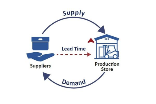 Lead time là gì? Lead time được hiểu như thế nào trong cuộc sống?