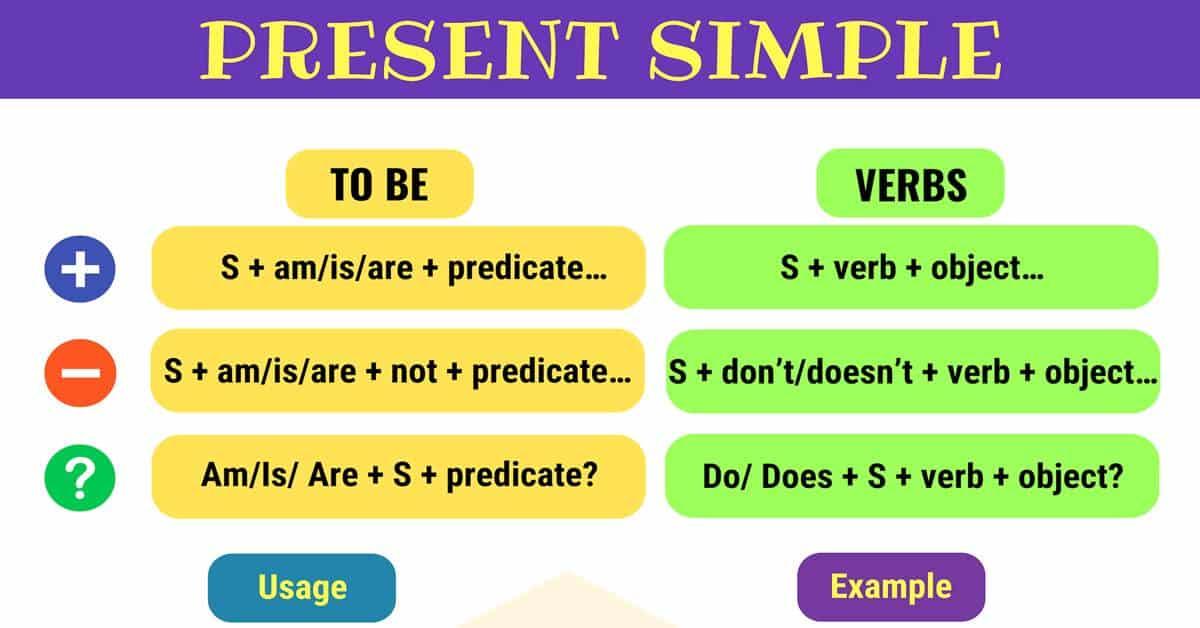 Cấu trúc các loại câu của thì hiện tại đơn