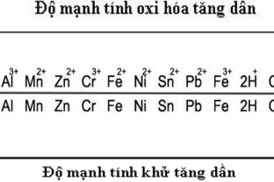Định nghĩa về dãy hoạt động hóa học của kim loại