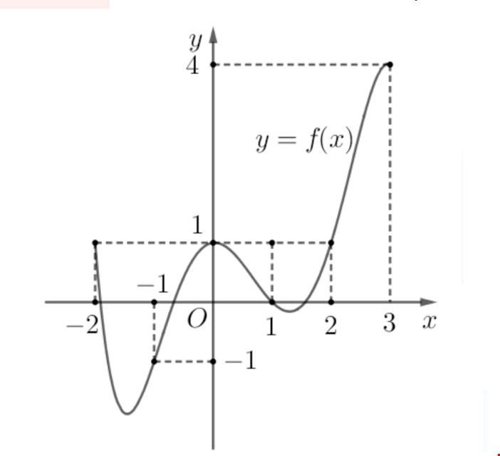 Hàm số liên tục có 3 định lý
