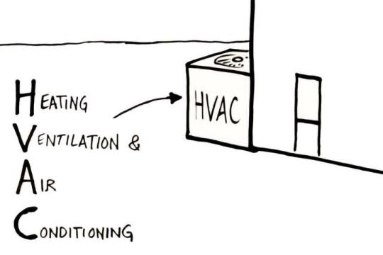 HVAC là gì? Cấu tạo và nguyên lý của hệ thống HVAC