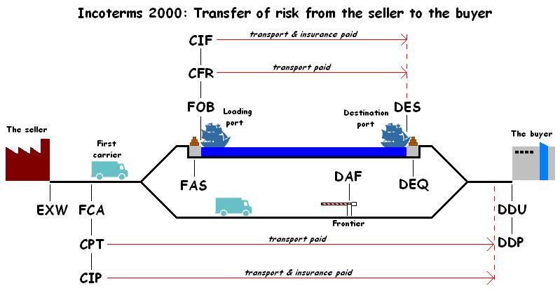 Hình thức FCA