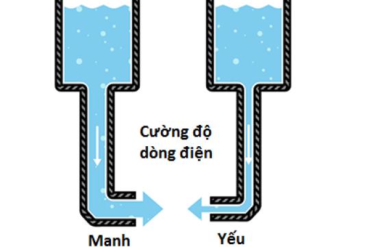 Cường độ dòng điện và những phân loại thường gặp trong cuộc sống