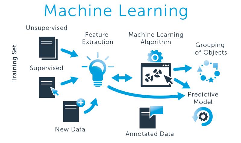 Machine learning-la-gi