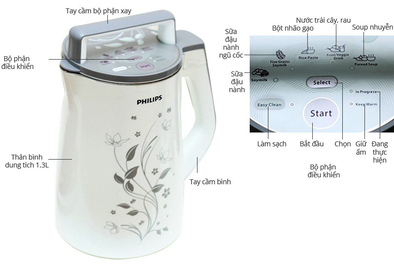 Máy làm sữa đậu nành Philips HD2072 1.3L
