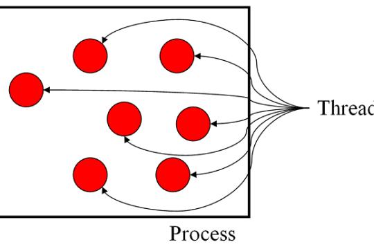 Khái niệm Thread là gì? Thread được triển khai theo mấy loại?