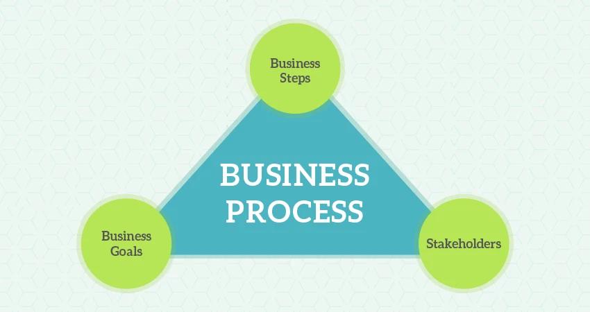 Process trong kinh doanh